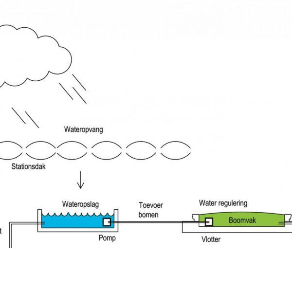 buro-sant-en-co-landschapsarchitectuur-stationsplein-oost-utrecht-centraal-station-ontwerp-herinrichting-fietsparkeerkelder-groendak-waterretentie