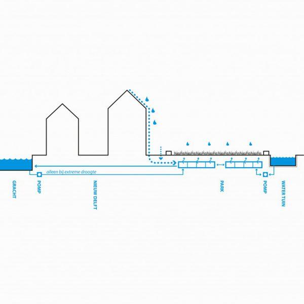 buro-sant-en-co-landschapsarchitectuur-van leeuwenhoekpark-delft-stadspark-dakpark-klimaatadaptief-duurzaam-waterbeheer-waterretentie-circulair-watersysteem