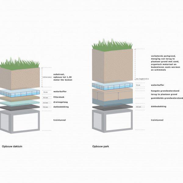 buro-sant-en-co-landschapsarchitectuur-van leeuwenhoekpark-delft-stadspark-dakpark-klimaatadaptief-duurzaam-waterbeheer-waterretentie-dakopbouw
