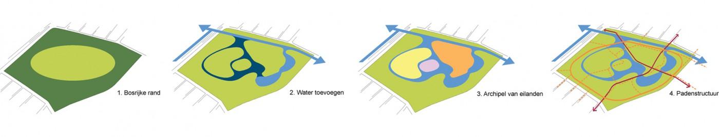 buro-sant-en-co-schoterbos-haarlem-ontwerp-visie-schema