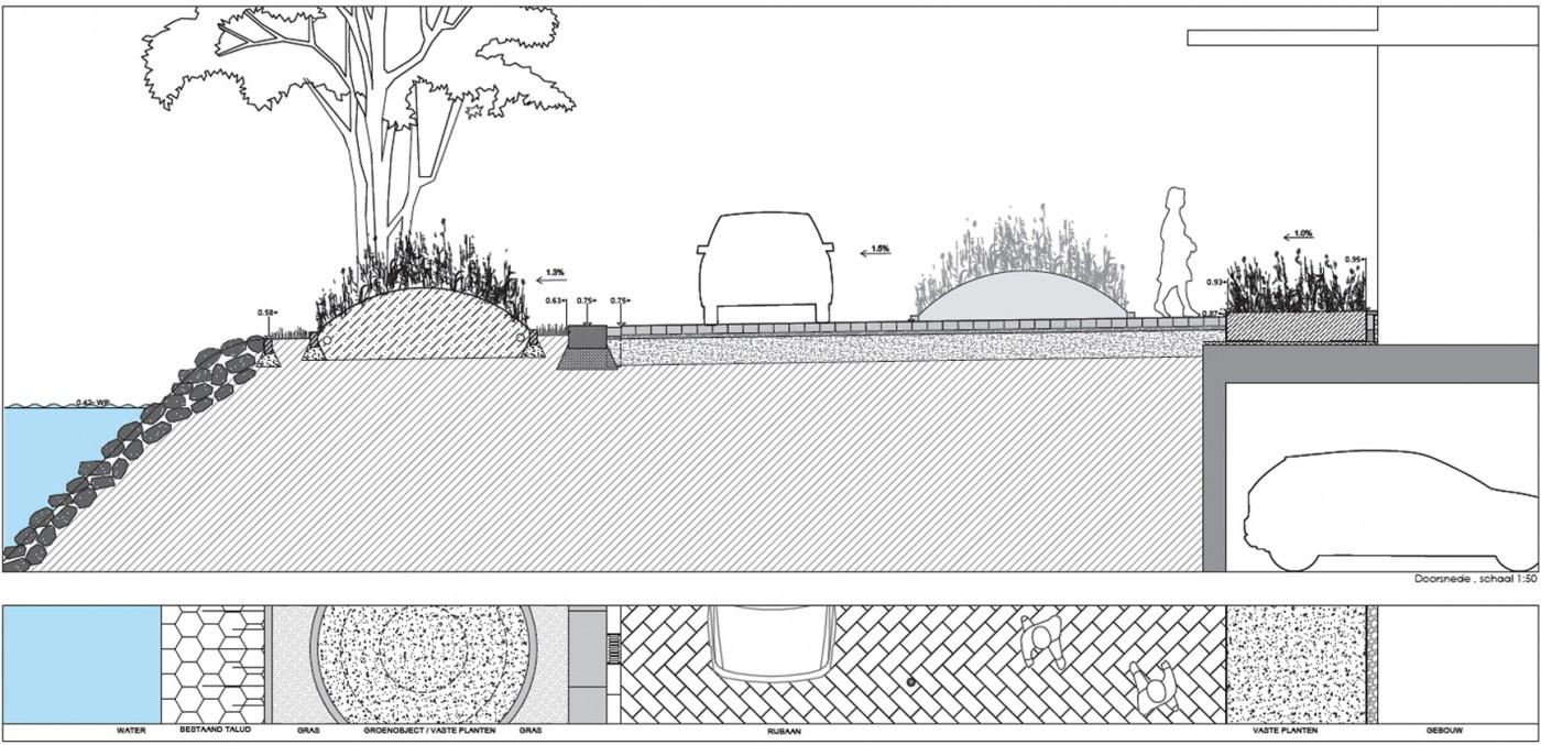 buro-sant-en-co-landschapsarchitectuur-danzigerkade-houthavens-amsterdam-ontwerp-doorsnede