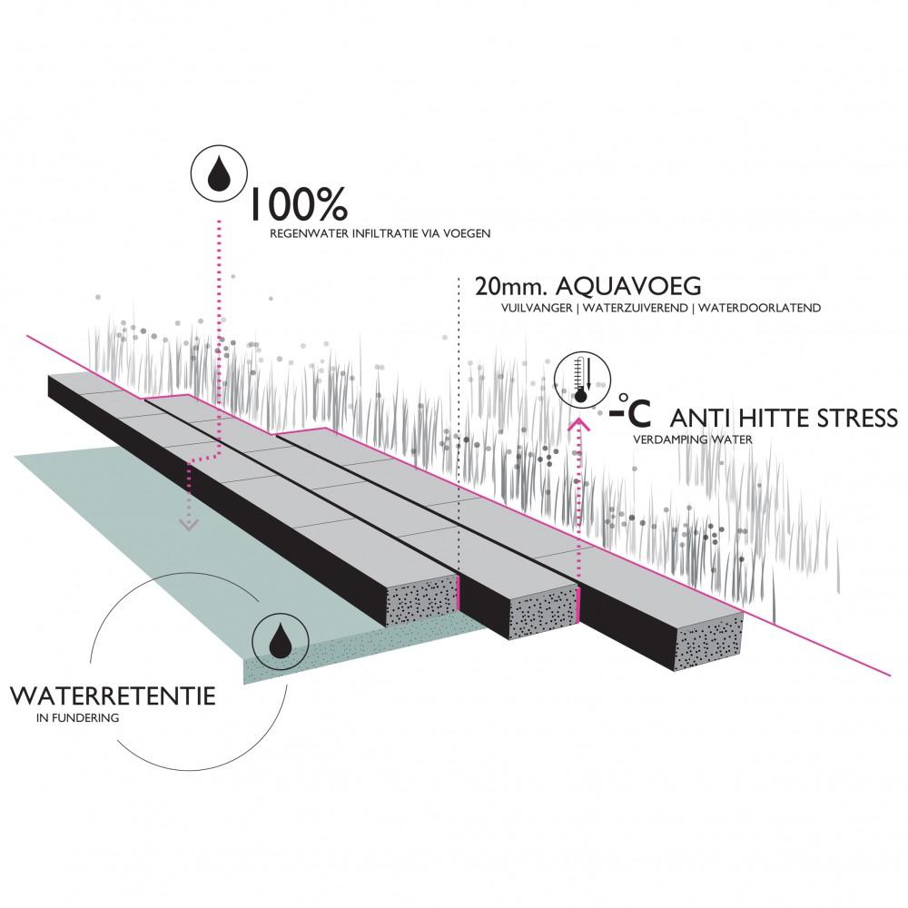 buro-sant-en-co-landschapsarchitectuur-overhoeks-amsterdam-woonomgeving-duurzaam-watersysteem