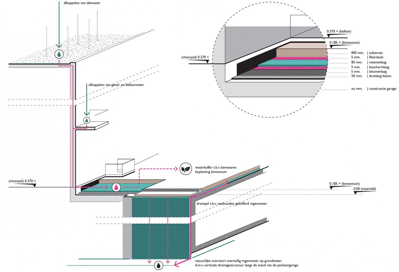buro-sant-en-co-landschapsarchitectuur-overhoeks-amsterdam-woonomgeving-hoogteverschillen-gronddekking-duurzaam-watersysteem