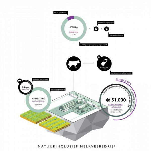 buro-sant-en-co-landschapsarchitectuur-groene-hart-bedrijfsmodel-verdienmodel-natuurinclusief-extensief-melkveehouderij-landbouw