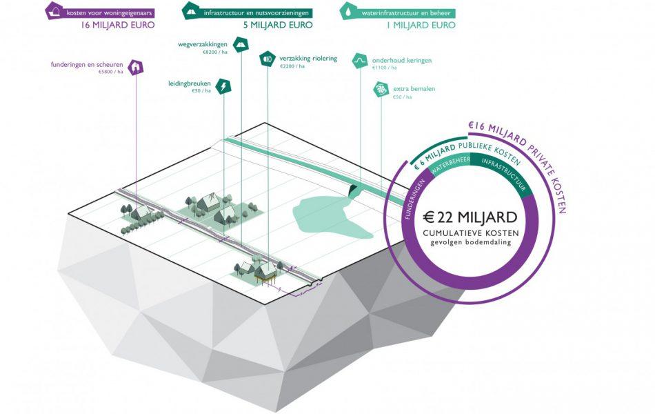buro-sant-en-co-landschapsarchitectuur-groene-hart-bodemdaling-kosten-funderingen-infrastructuur-waterbeheer-pbl