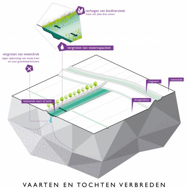 buro-sant-en-co-landschapsarchitectuur-groene-hart-bodemdaling-watersysteem-landgebruik-bouwsteen-aanpak-droogmakerij-vaarten-tochten-verbreden-ecologische-oever-waterbuffer-berging-02