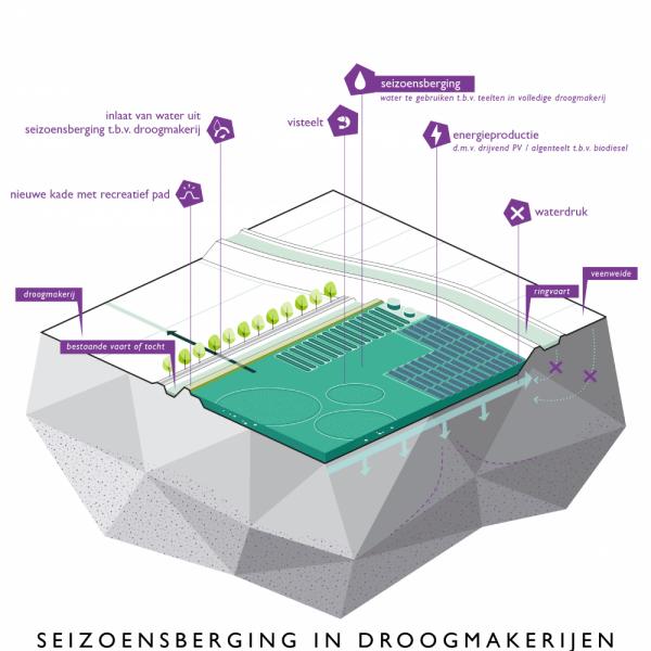 buro-sant-en-co-landschapsarchitectuur-groene-hart-bodemdaling-watersysteem-landgebruik-bouwsteen-aanpak-transitie-droogmakerij-seizoensbuffer-zoetwater-natte-teelten-energieproductie-02
