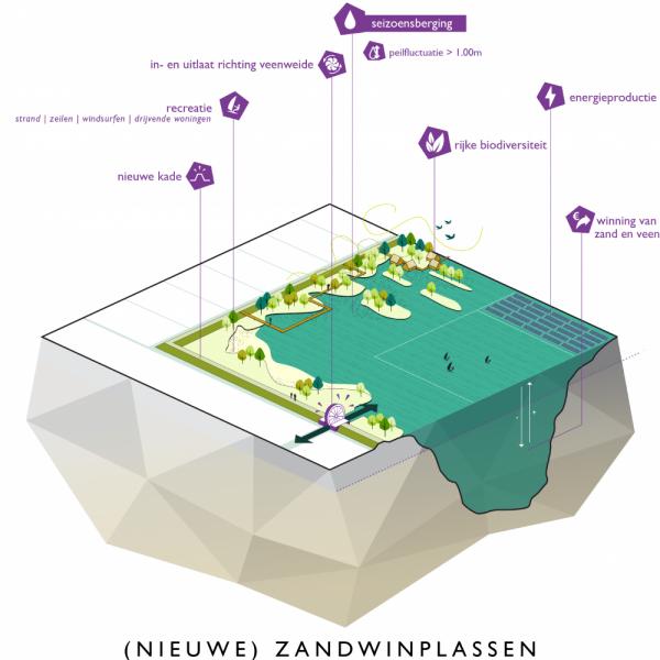 buro-sant-en-co-landschapsarchitectuur-groene-hart-bodemdaling-watersysteem-landgebruik-bouwsteen-aanpak-zandwinplas-waterberging-peilfluctuatie-seizoensberging-02