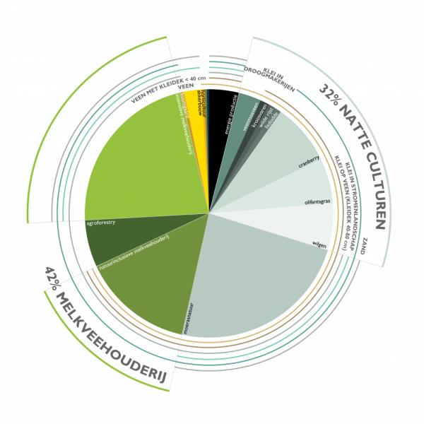 buro-sant-en-co-landschapsarchitectuur-groene-hart-bodemdaling-watersysteem-landgebruik-veenweide-scenario-biodiversiteit-verdeling-01-01