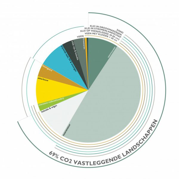buro-sant-en-co-landschapsarchitectuur-groene-hart-bodemdaling-watersysteem-landgebruik-veenweide-scenario-co-positief-tax-veengroei-verdeling-01